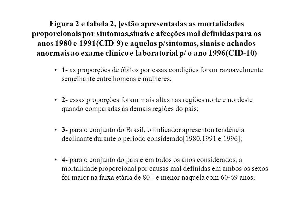 Figura 2 e tabela 2, [estão apresentadas as mortalidades proporcionais por sintomas,sinais e afecções mal definidas para os anos 1980 e 1991(CID-9) e aquelas p/sintomas, sinais e achados anormais ao exame clínico e laboratorial p/ o ano 1996(CID-10)